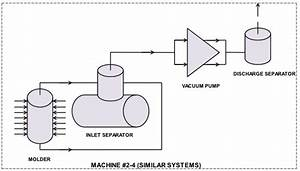 A Vacuum System Consolidation Audit