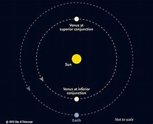 Transits of Venus Explained - Sky & Telescope