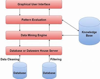 Mining Data Architecture