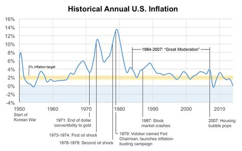 us bureau of labor statistics cpi everything in moderation why the economy needs a