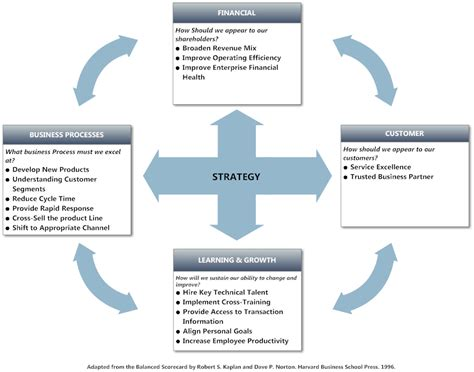 Definition Of Customer Service Exle by Balanced Scorecard Exle Strategy Tool Balanced