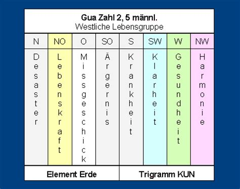 gua zahl himmelsrichtungen trigramme und elemente