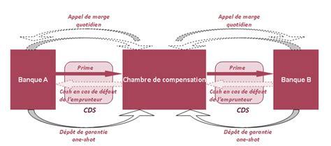 chambre de compensation cds et chambres de compensation finance strategy