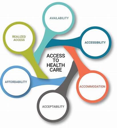 Care Access Managed Health Dimensions Sc Carolina