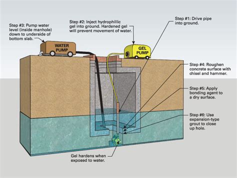 high water table solutions how to fix a flooded manhole national precast concrete association