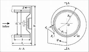 Configurations Of The Tested Squirrel Cage Fans