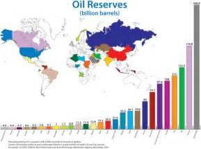 Oil Reserves