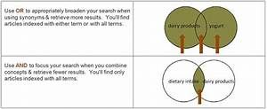 Creating A Well-focused Question