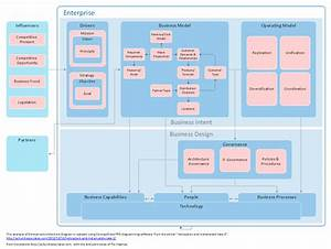 Software Architecture Document Template Image collections ...