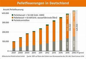 Ante Holz Züschen : heizen mit pellets pelletsheizungen hsk solar ~ Frokenaadalensverden.com Haus und Dekorationen