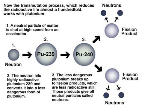 Transmutation Process – Eureka County Nuclear Waste Page