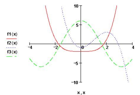 Funktion Und Eigenschaften Der Dfbremse by Symmetrie