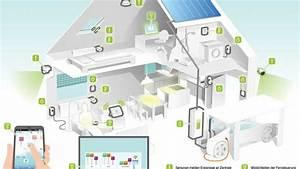 Haus Heizung Varianten : vernetzte technik digitalisierung der heizung ~ Lizthompson.info Haus und Dekorationen