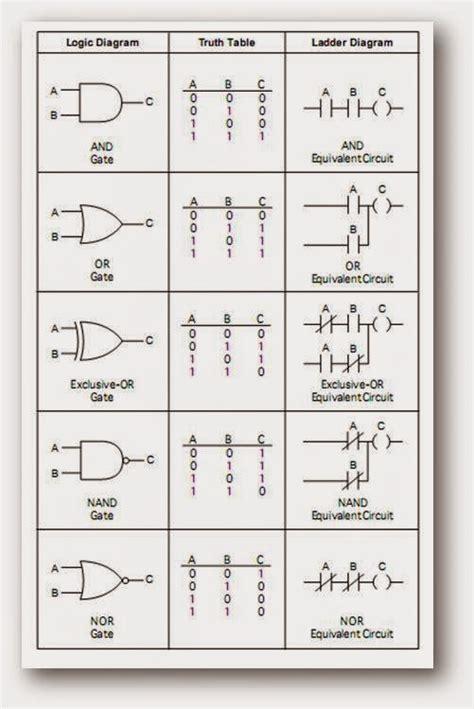 Venn Diagram Logic Engine Schematic by 67 Ladder Logic Explained Plc Ladder Diagram Explained