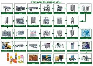 Fruit Juice Production Line Flow Chart