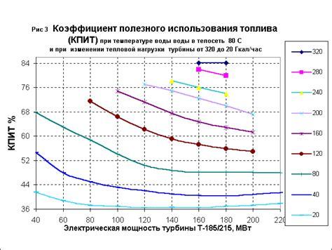 Коэффициент использования теплоты топлива Энциклопедия по машиностроению XXL