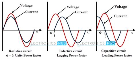 Power Factor Its Correction