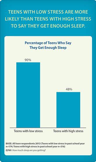 stress  sleep