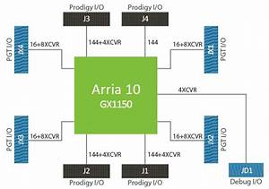 Single A10 1150 Prodigy Logic System  Soc