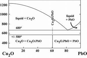 Some Problems And Potentials Of The Study Of Cupellation