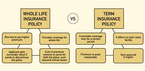 Life insurance products are way too confusing for the layman. Features & Benefits of Permanent Whole Life Insurance - Paisabazaar.com