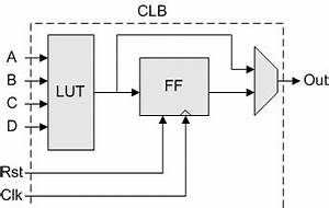 programmable logic fpgas wikibooks open books for an With logic block diagram