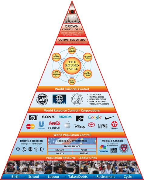 illuminati pyramids illuminati pyramid layers of power soc project pyramid