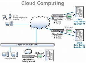 Gerbang Tekhnologi  Arsitektur Cloud Computing