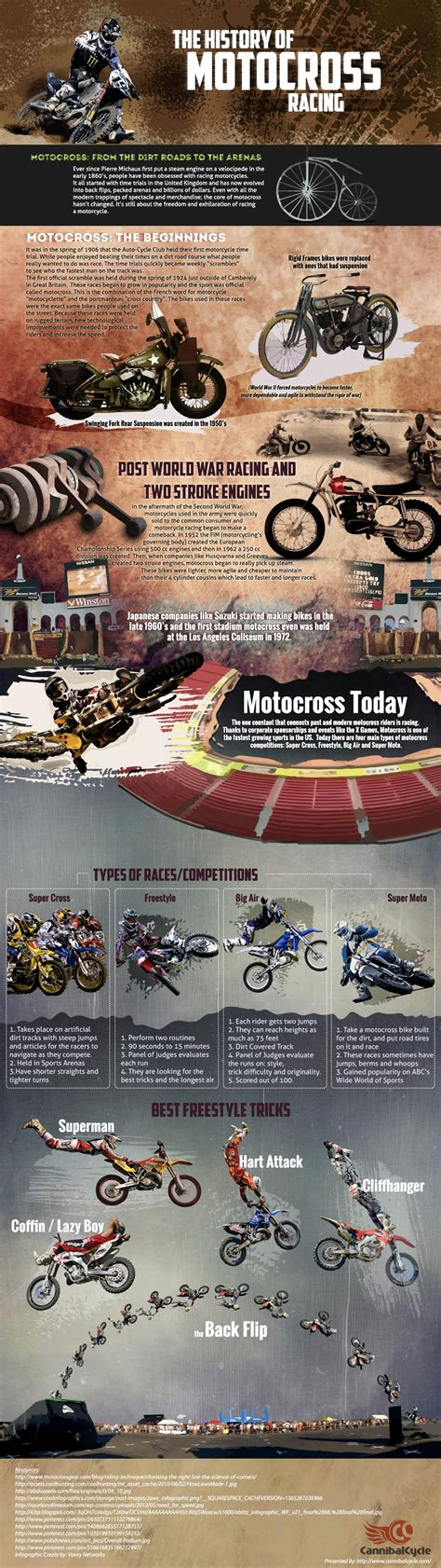 history of motocross racing history of motocross racing infographic