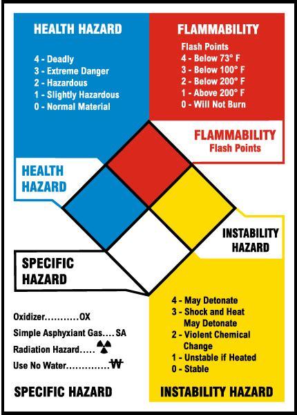 nfpa reference chart   safetysigncom