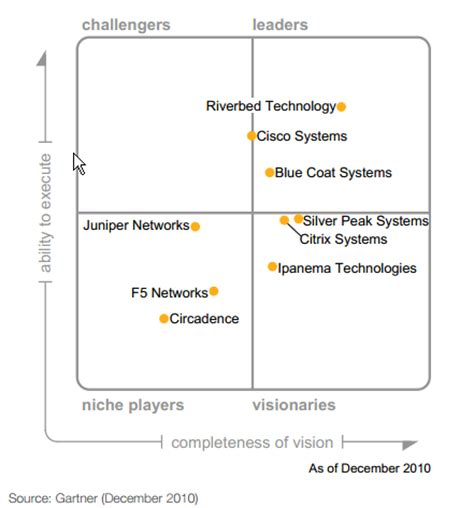 Gartner Magic Quadrant For Wan Optimization (2016, 2015. How Many Employees Required For Workers Compensation. Buying Gold As An Investment. Ice Cream Truck Locator Top Lending Companies. Narcotic Addiction Treatment. Cancer Treatment Centers Of America In Illinois. Is Phoenix Online Accredited. Long Island University Mba Sftp Transfer File. Get A Teaching Degree Online