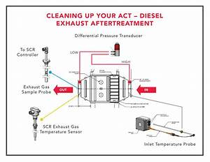 Diesel exhaust after treatment for data centers - Uptime ...