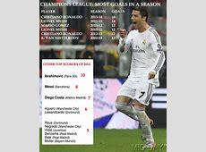 Ronaldo breaks Messi's Champions League goals record Sports