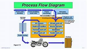 Process Flow Diagram Layout