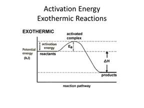 Activation Energy Exothermic Reaction