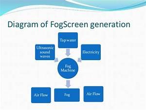 Fogscreen