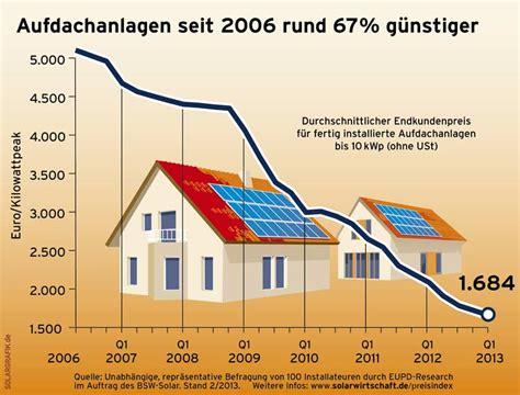 photovoltaik energieportal mittelhessen