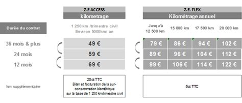 tarif location batterie kangoo ze offre sp 233 ciale la renault zoe 224 partir de 9 990