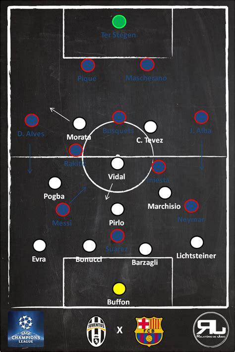 Барселона – Ювентус 3 : 0, 12 сентября 2017 - текстовая онлайн трансляция матча - Футбол. Лига чемпионов - Чемпионат