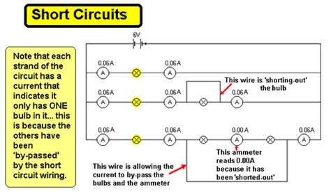 Cyberphysics Short Circuits