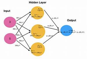 Understanding The Structure Of Neural Networks  U2013 Becoming