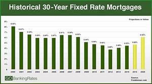 Average Car Loan Rates 2014 2017  2018 Best Cars Reviews