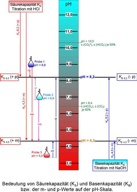 parameter zur beurteilung einer wasserprobe