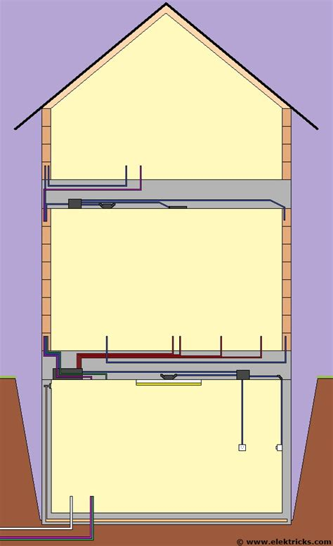 Elektroinstallationen Im Rohbau Elektrickscom