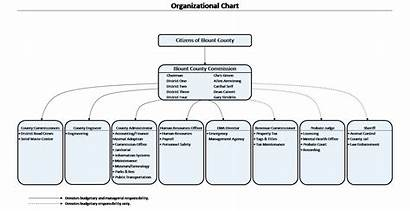 Government Blount Chart County Organizational Commission Gov