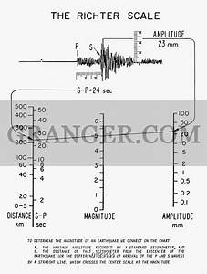 Image Of Earthquakes  Richter Scale