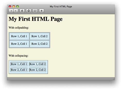 Table Tag In Html by Html Tags For Tables