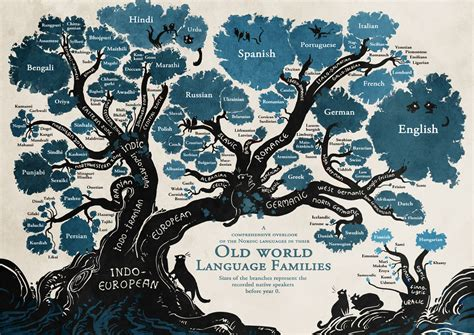 language history the and fascinating history of the language