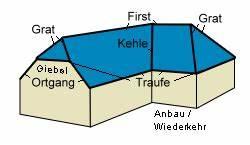 Bezeichnungen Am Dach : ortgang wissen wiki ~ Indierocktalk.com Haus und Dekorationen