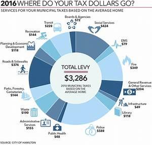 2016: Where do your tax dollars go Hamilton? | TheSpec.com